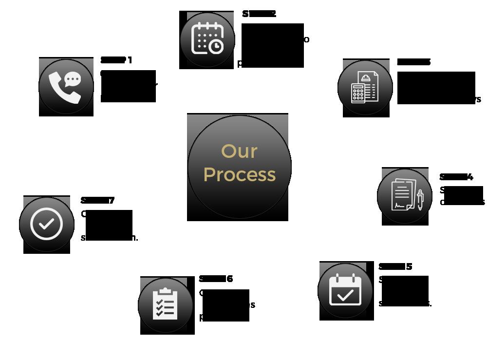 RK Process